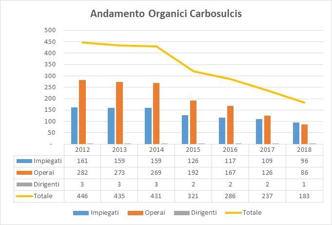 Andamento Organici 2018